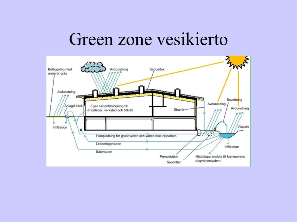 Green zone vesikierto