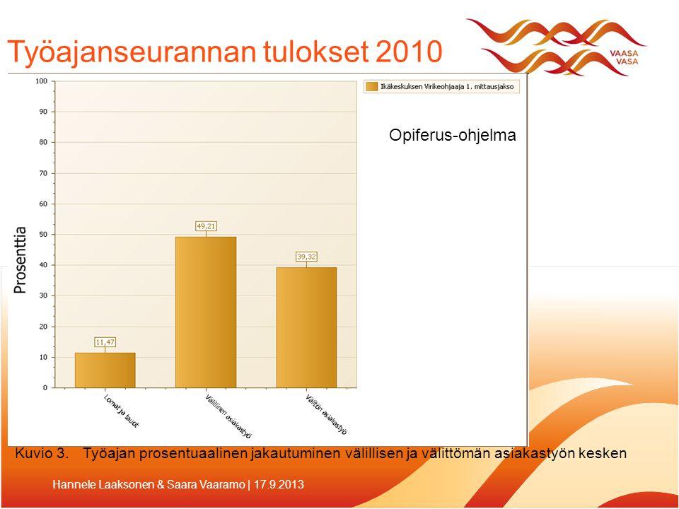 Työajanseurannan tulokset 2010