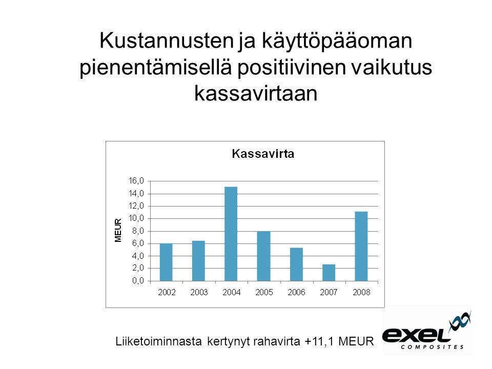 Kustannusten ja käyttöpääoman pienentämisellä positiivinen vaikutus kassavirtaan