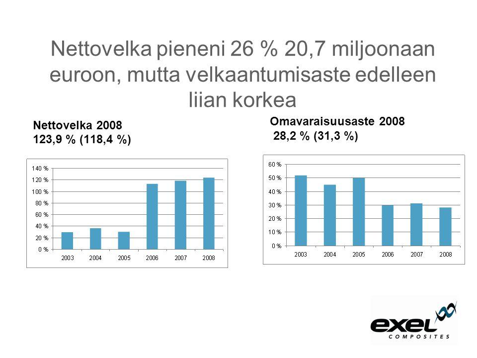 Nettovelka pieneni 26 % 20,7 miljoonaan euroon, mutta velkaantumisaste edelleen liian korkea