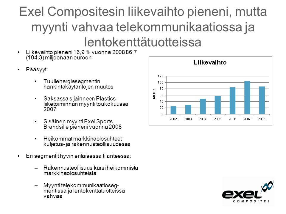 Exel Compositesin liikevaihto pieneni, mutta myynti vahvaa telekommunikaatiossa ja lentokenttätuotteissa