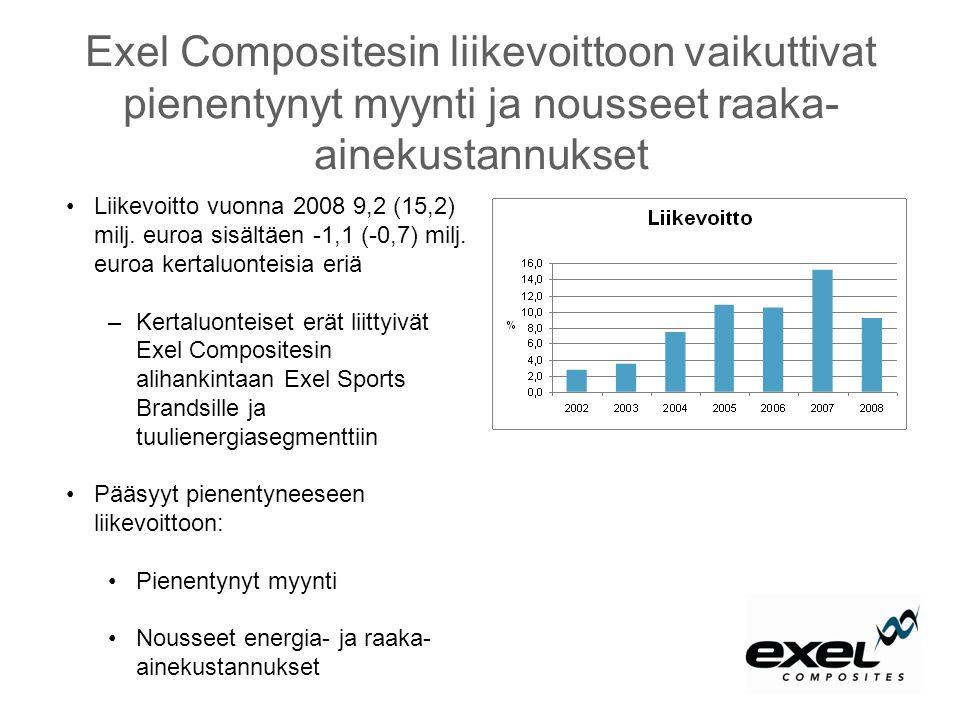 Exel Compositesin liikevoittoon vaikuttivat pienentynyt myynti ja nousseet raaka-ainekustannukset