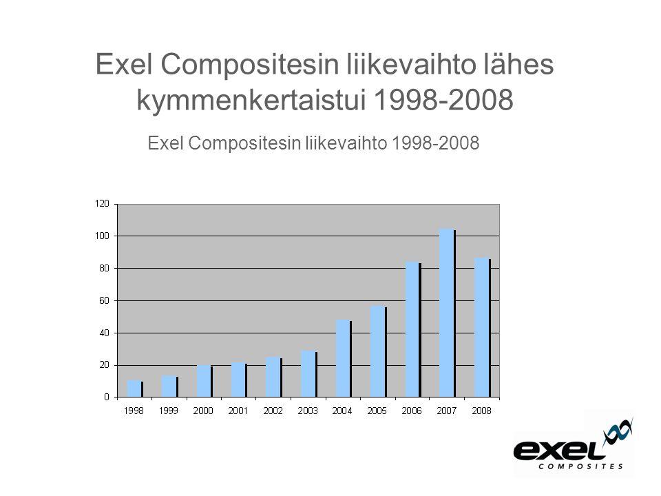 Exel Compositesin liikevaihto lähes kymmenkertaistui 1998-2008