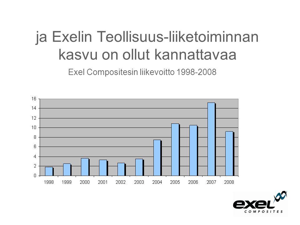 ja Exelin Teollisuus-liiketoiminnan kasvu on ollut kannattavaa