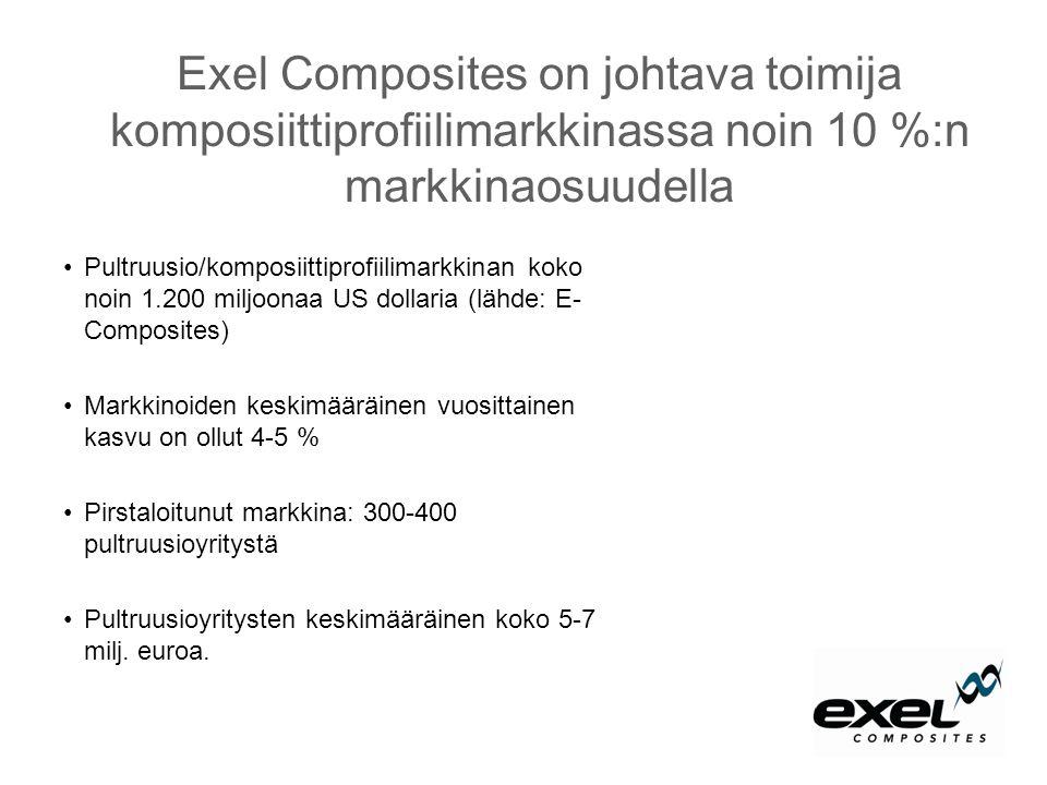 Exel Composites on johtava toimija komposiittiprofiilimarkkinassa noin 10 %:n markkinaosuudella