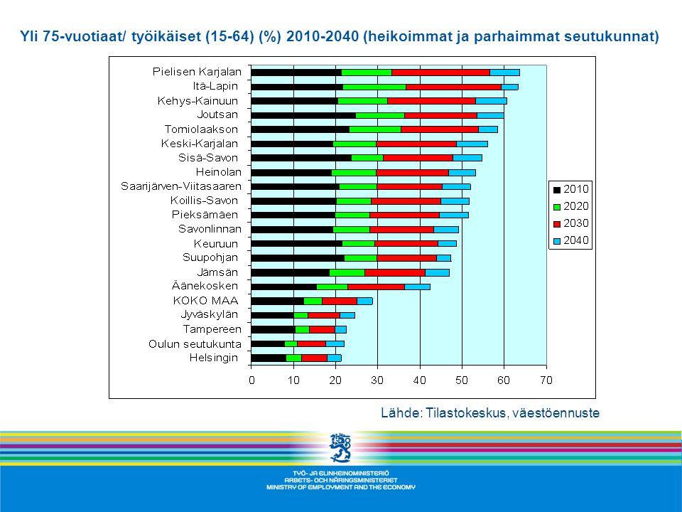 Yli 75-vuotiaat/ työikäiset (15-64) (%) 2010-2040 (heikoimmat ja parhaimmat seutukunnat)