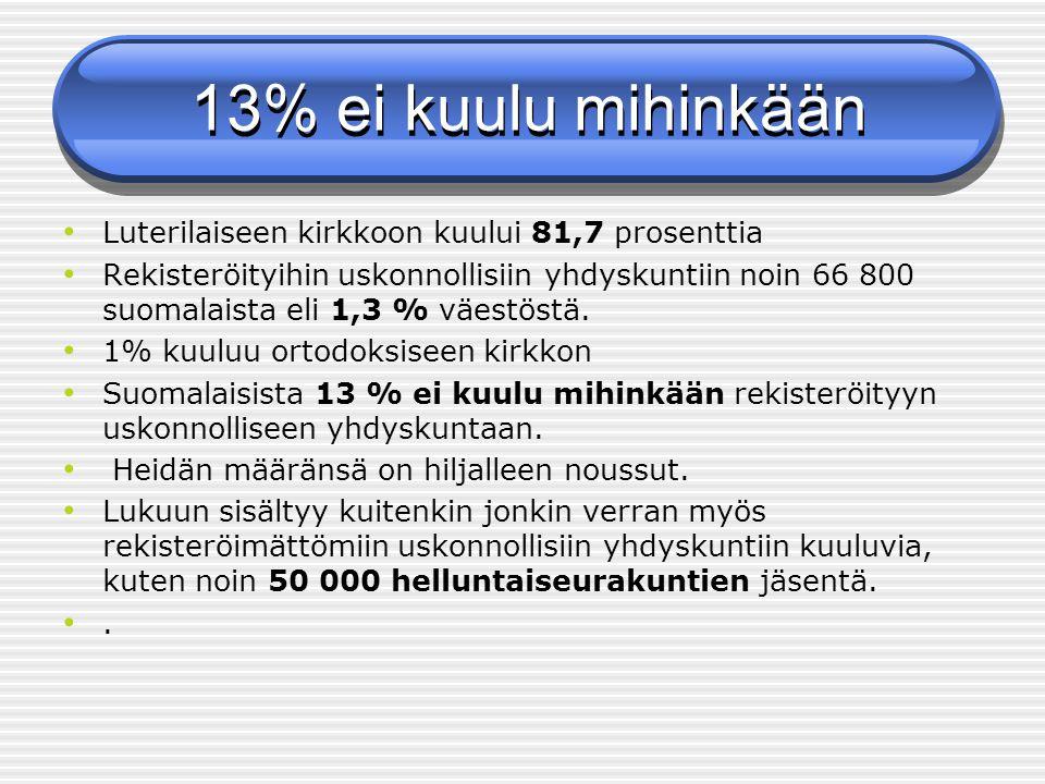 13% ei kuulu mihinkään Luterilaiseen kirkkoon kuului 81,7 prosenttia