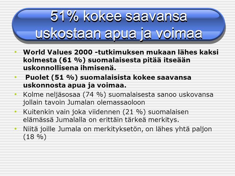 51% kokee saavansa uskostaan apua ja voimaa