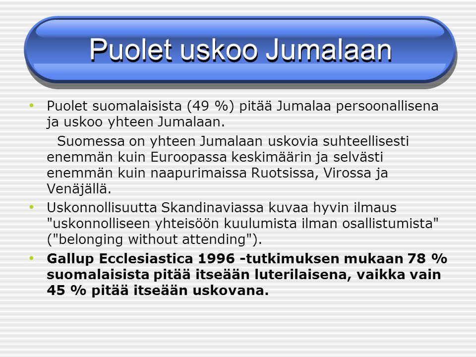 Puolet uskoo Jumalaan Puolet suomalaisista (49 %) pitää Jumalaa persoonallisena ja uskoo yhteen Jumalaan.
