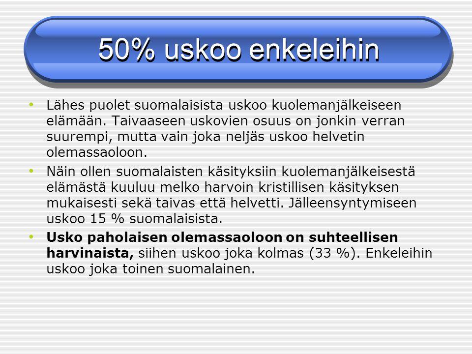 50% uskoo enkeleihin