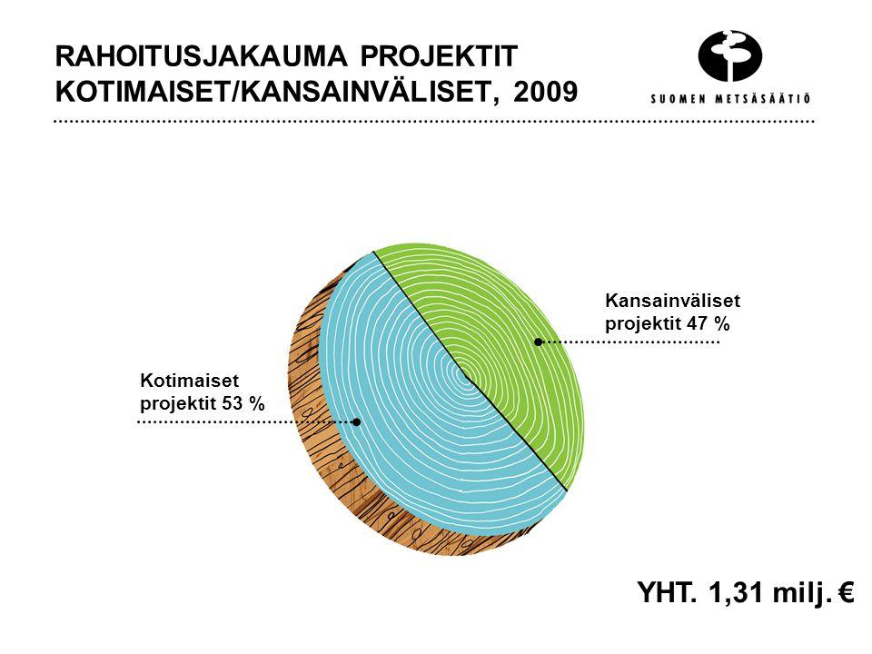 RAHOITUSJAKAUMA PROJEKTIT KOTIMAISET/KANSAINVÄLISET, 2009