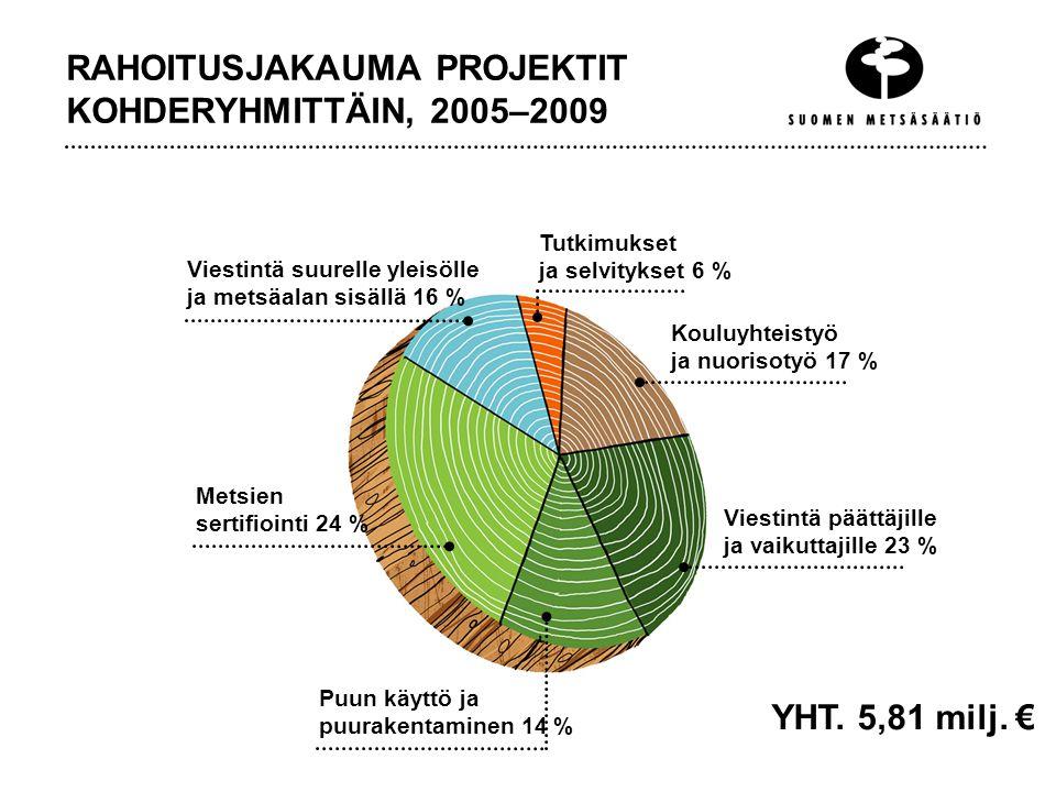 RAHOITUSJAKAUMA PROJEKTIT KOHDERYHMITTÄIN, 2005–2009