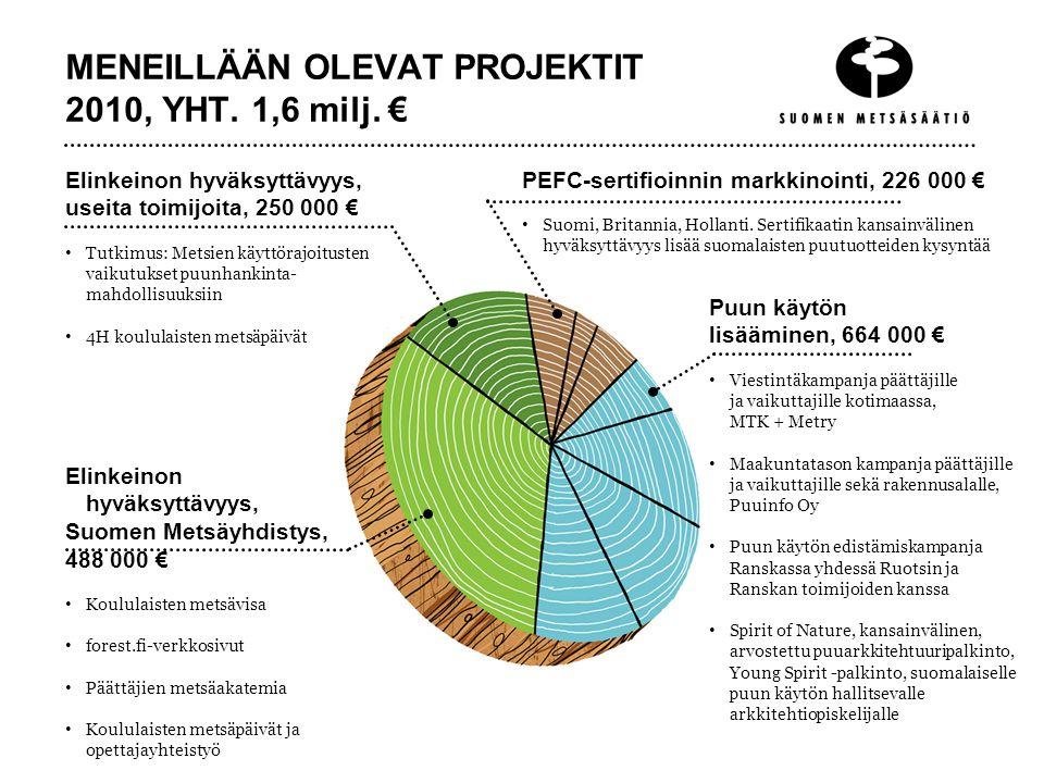 MENEILLÄÄN OLEVAT PROJEKTIT 2010, YHT. 1,6 milj. €