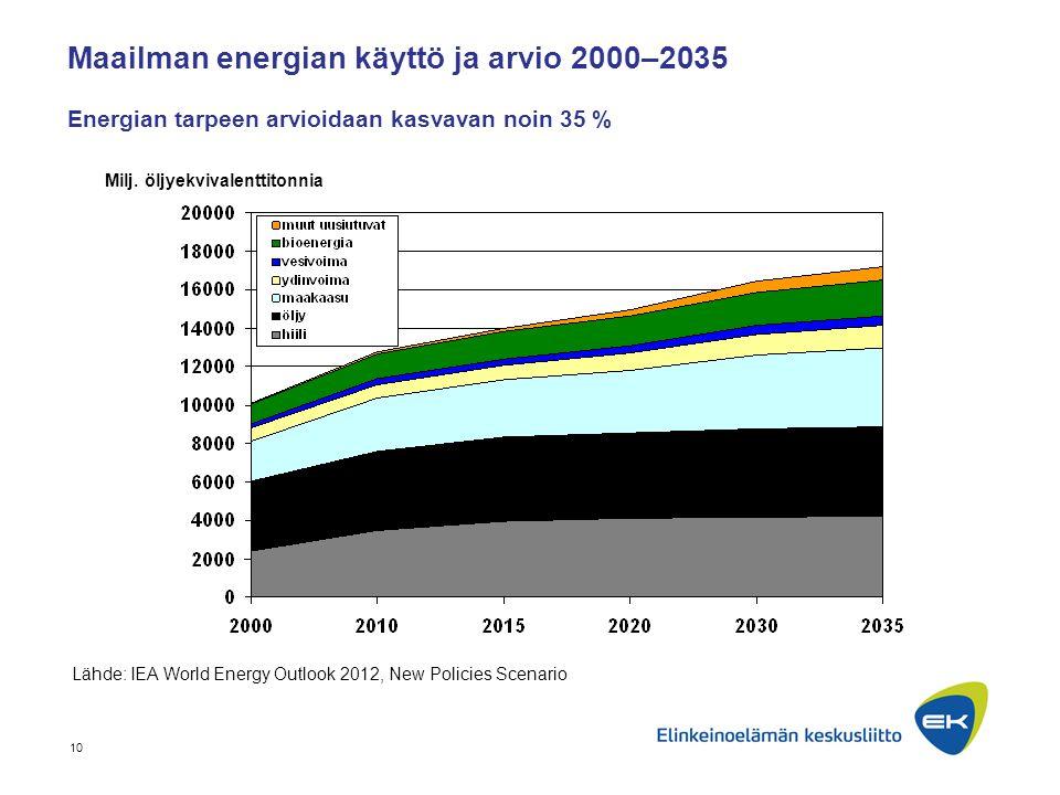 Maailman energian käyttö ja arvio 2000–2035 Energian tarpeen arvioidaan kasvavan noin 35 %