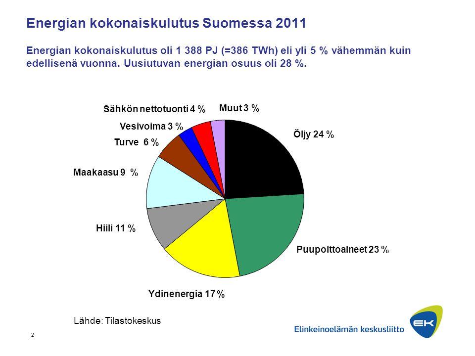 Energian kokonaiskulutus Suomessa 2011 Energian kokonaiskulutus oli 1 388 PJ (=386 TWh) eli yli 5 % vähemmän kuin edellisenä vuonna. Uusiutuvan energian osuus oli 28 %.