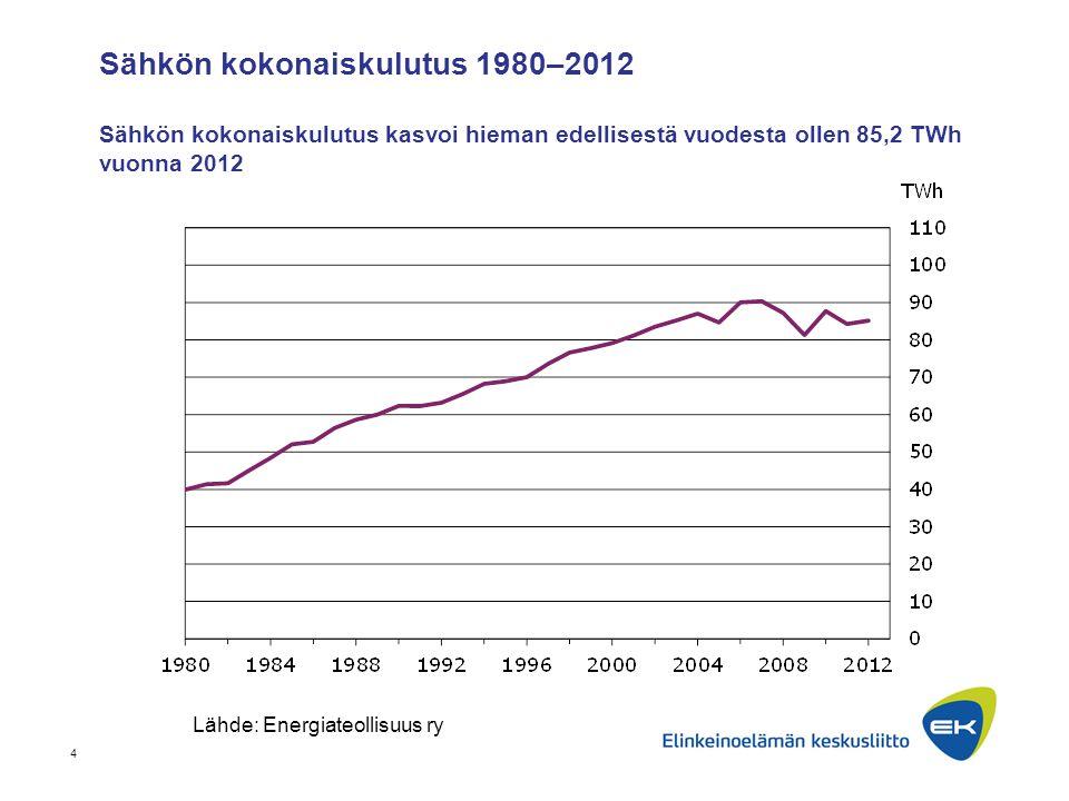 Sähkön kokonaiskulutus 1980–2012 Sähkön kokonaiskulutus kasvoi hieman edellisestä vuodesta ollen 85,2 TWh vuonna 2012