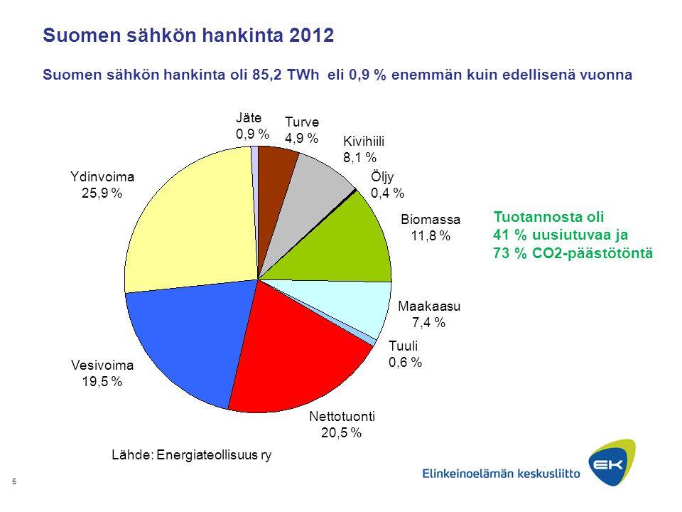 Suomen sähkön hankinta 2012 Suomen sähkön hankinta oli 85,2 TWh eli 0,9 % enemmän kuin edellisenä vuonna