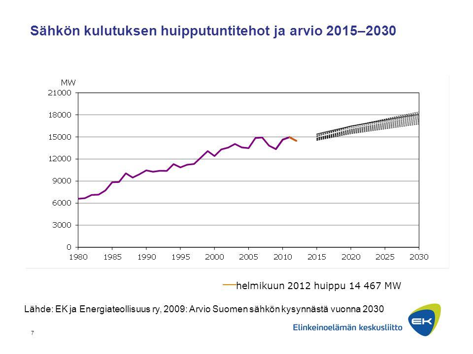 Sähkön kulutuksen huipputuntitehot ja arvio 2015–2030