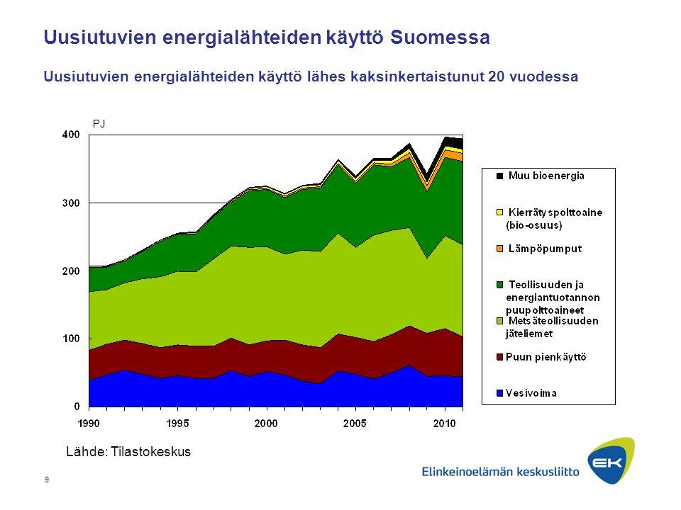 Uusiutuvien energialähteiden käyttö Suomessa Uusiutuvien energialähteiden käyttö lähes kaksinkertaistunut 20 vuodessa
