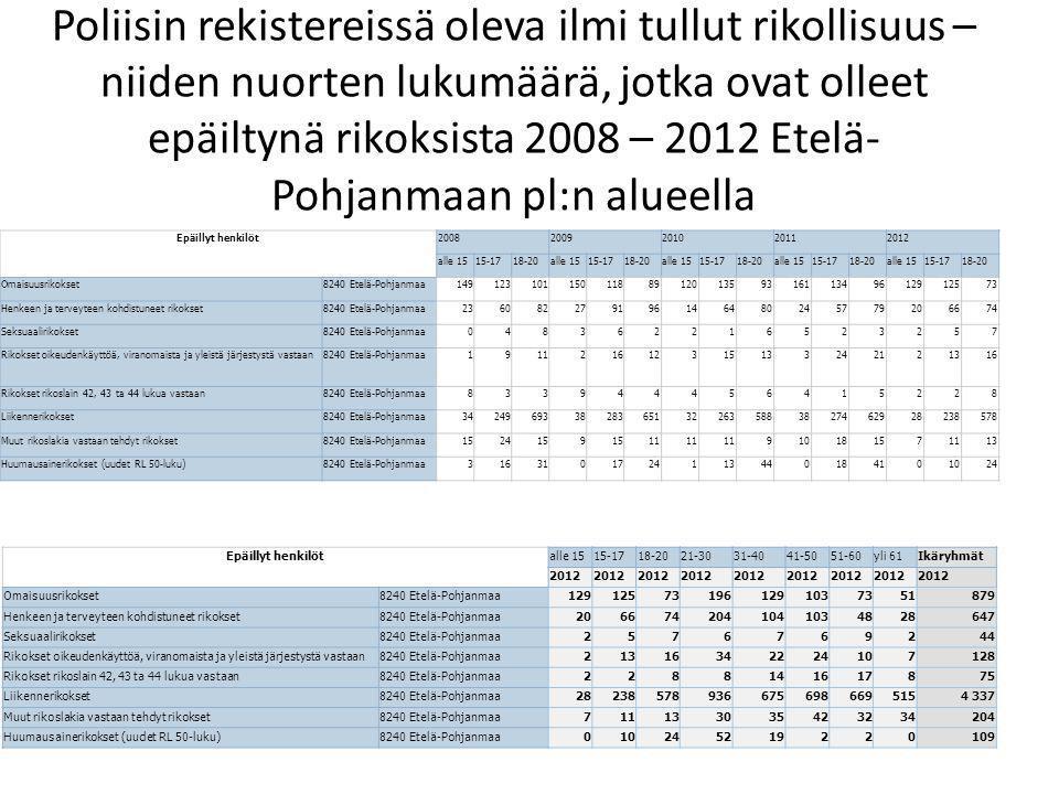 Poliisin rekistereissä oleva ilmi tullut rikollisuus – niiden nuorten lukumäärä, jotka ovat olleet epäiltynä rikoksista 2008 – 2012 Etelä-Pohjanmaan pl:n alueella
