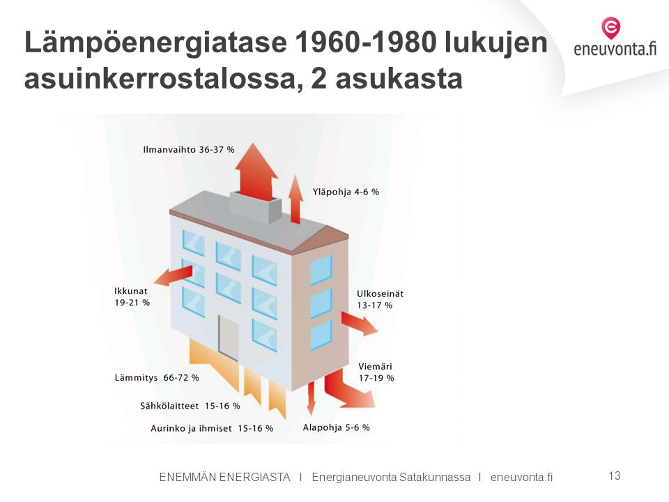 Lämpöenergiatase 1960-1980 lukujen asuinkerrostalossa, 2 asukasta