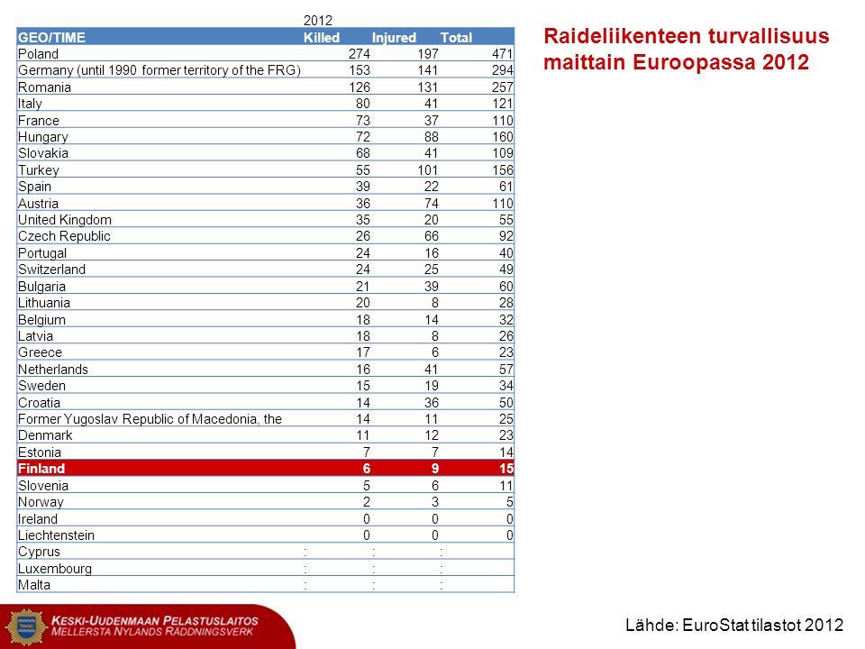 Raideliikenteen turvallisuus maittain Euroopassa 2012