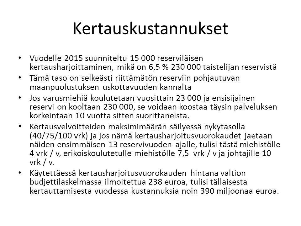 Kertauskustannukset Vuodelle 2015 suunniteltu 15 000 reserviläisen kertausharjoittaminen, mikä on 6,5 % 230 000 taistelijan reservistä.