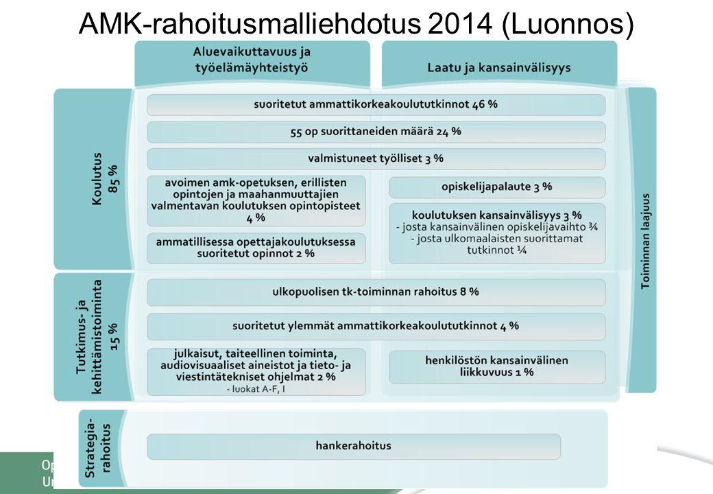 AMK-rahoitusmalliehdotus 2014 (Luonnos)