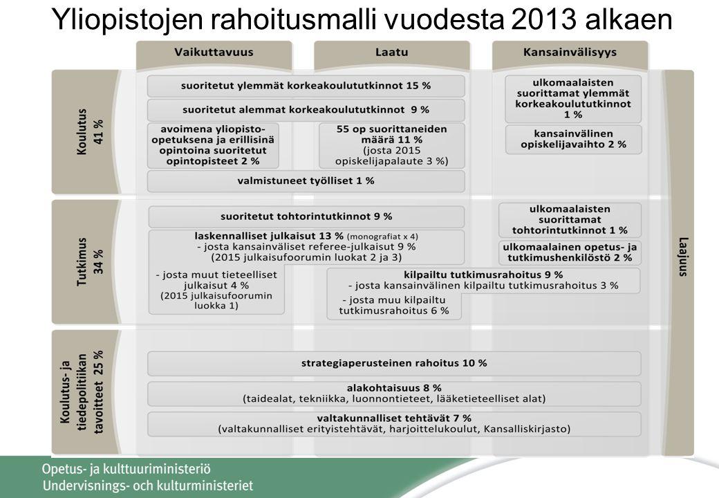 Yliopistojen rahoitusmalli vuodesta 2013 alkaen