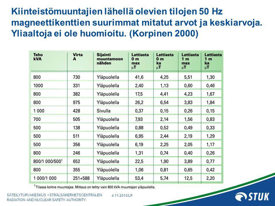 Kiinteistömuuntajien lähellä olevien tilojen 50 Hz magneettikenttien suurimmat mitatut arvot ja keskiarvoja. Yliaaltoja ei ole huomioitu. (Korpinen 2000)