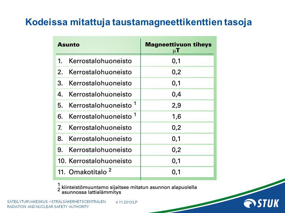 Kodeissa mitattuja taustamagneettikenttien tasoja