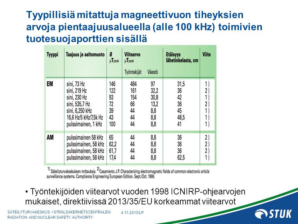 Tyypillisiä mitattuja magneettivuon tiheyksien arvoja pientaajuusalueella (alle 100 kHz) toimivien tuotesuojaporttien sisällä