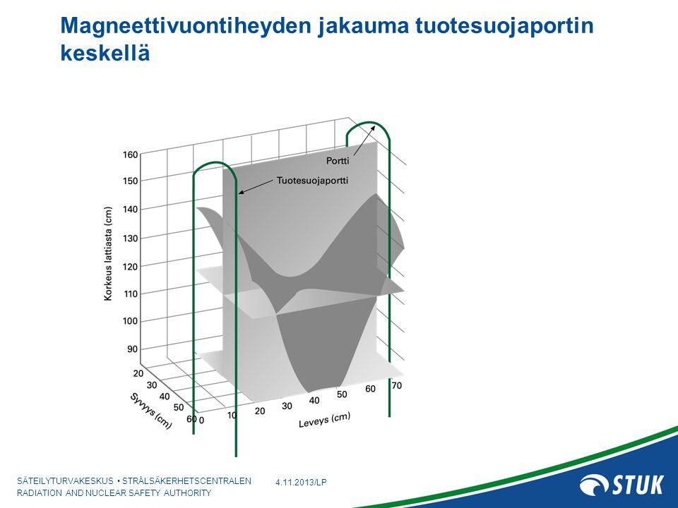 Magneettivuontiheyden jakauma tuotesuojaportin keskellä