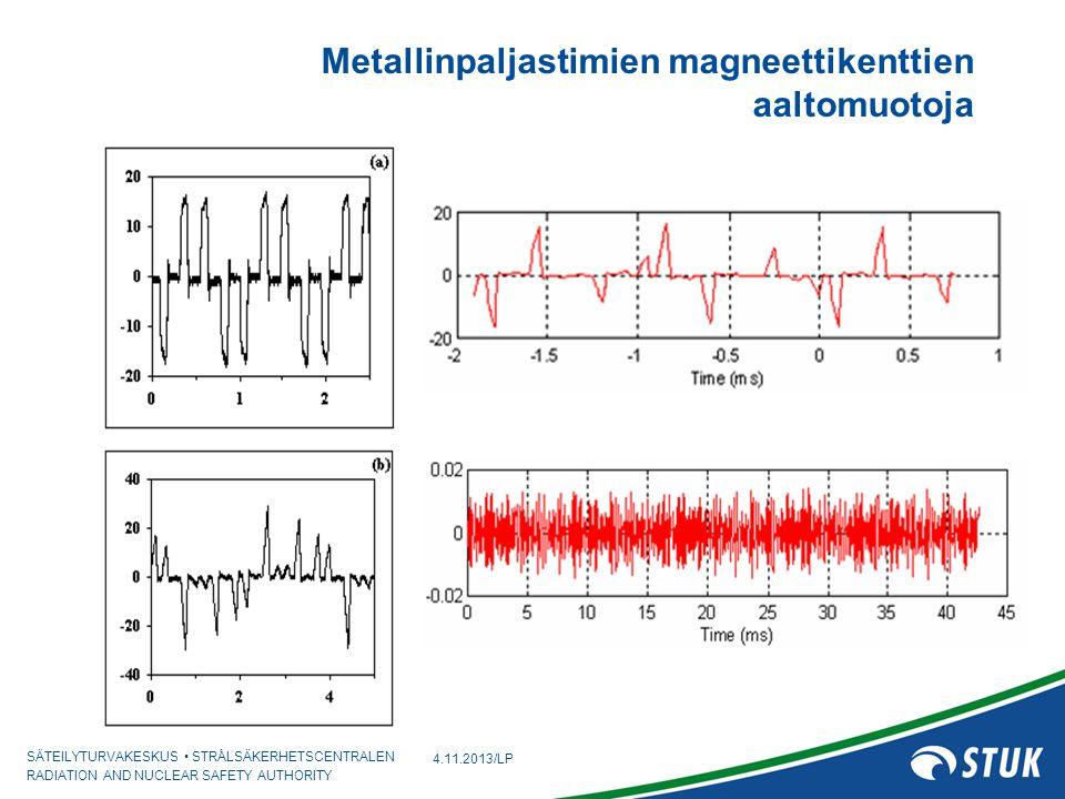 Metallinpaljastimien magneettikenttien aaltomuotoja