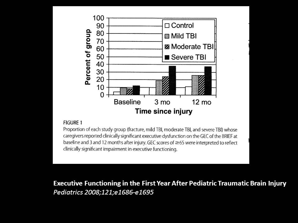Executive Functioning in the First Year After Pediatric Traumatic Brain Injury