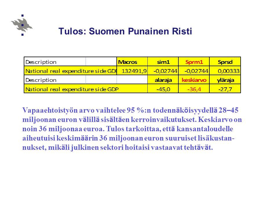 Tulos: Suomen Punainen Risti
