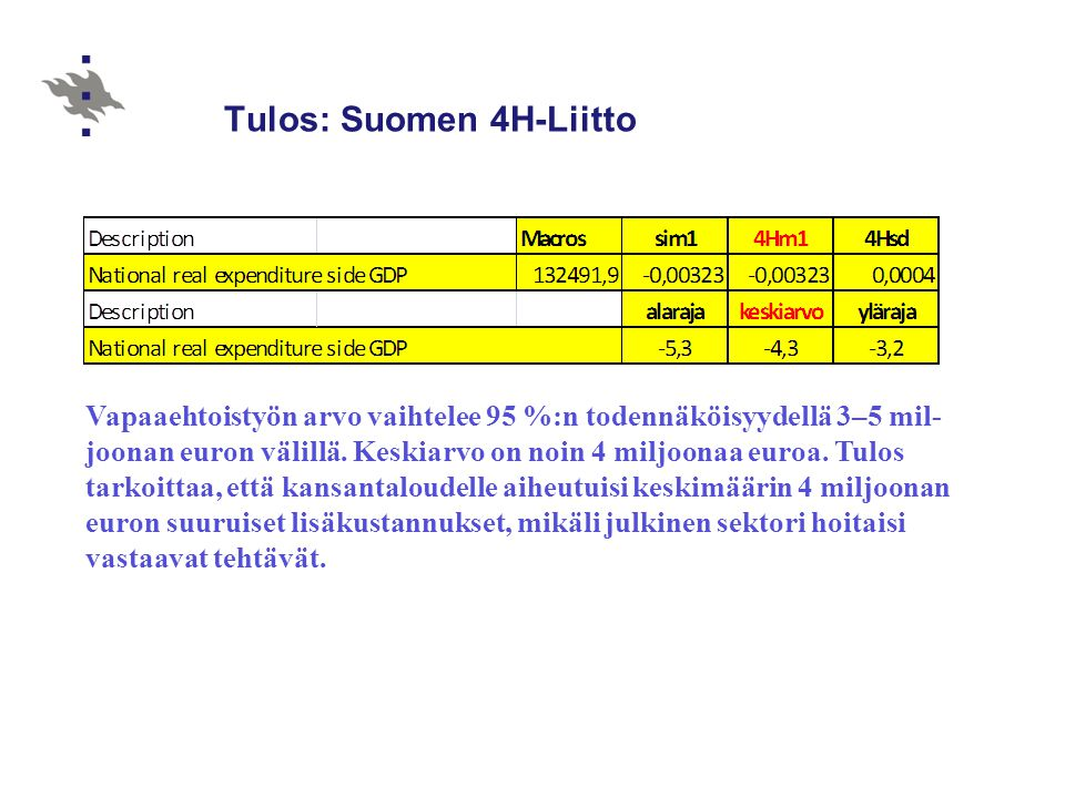 Tulos: Suomen 4H-Liitto