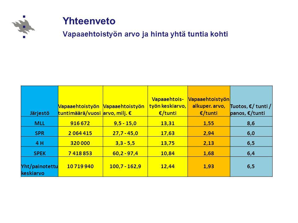 Yhteenveto Vapaaehtoistyön arvo ja hinta yhtä tuntia kohti