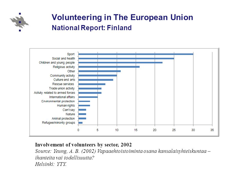 Volunteering in The European Union National Report: Finland
