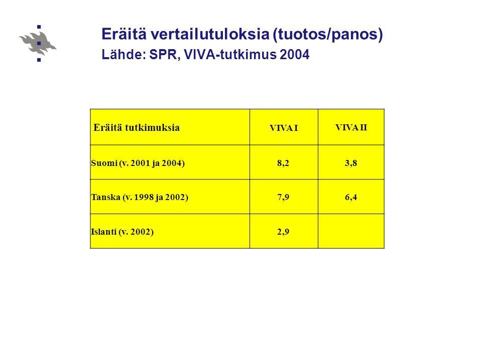 Eräitä vertailutuloksia (tuotos/panos) Lähde: SPR, VIVA-tutkimus 2004