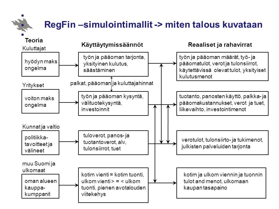 RegFin –simulointimallit -> miten talous kuvataan