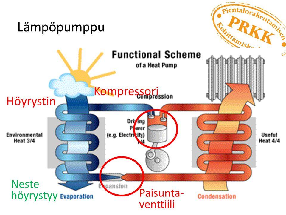 Lämpöpumppu Kompressori Höyrystin Neste höyrystyy Paisunta- venttiili