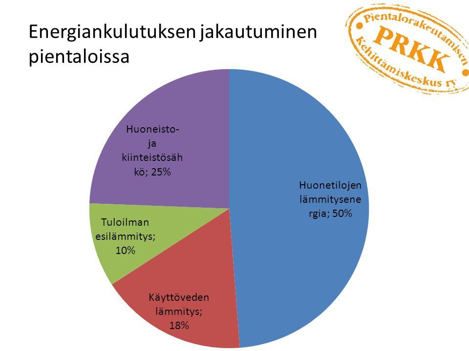 Energiankulutuksen jakautuminen pientaloissa
