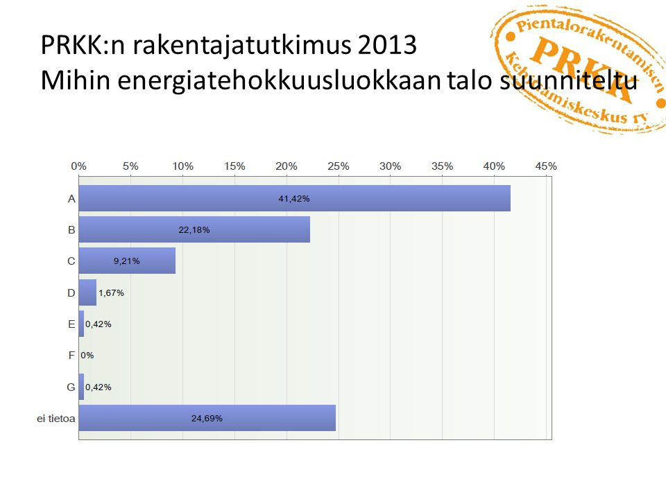 PRKK:n rakentajatutkimus 2013 Mihin energiatehokkuusluokkaan talo suunniteltu