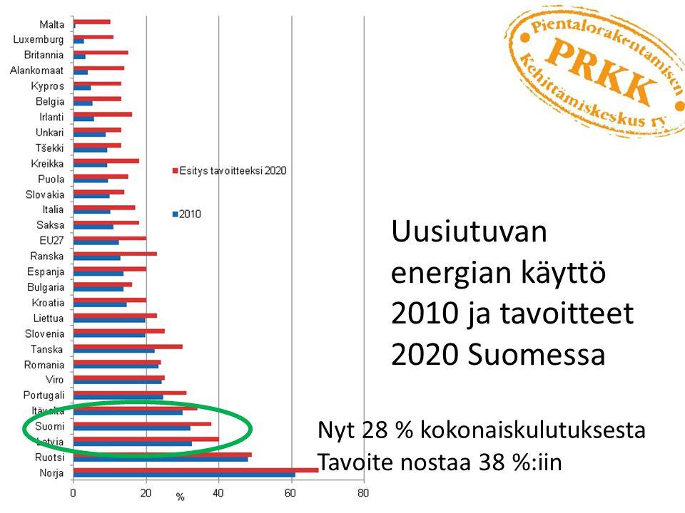 Uusiutuvan energian käyttö 2010 ja tavoitteet 2020 Suomessa