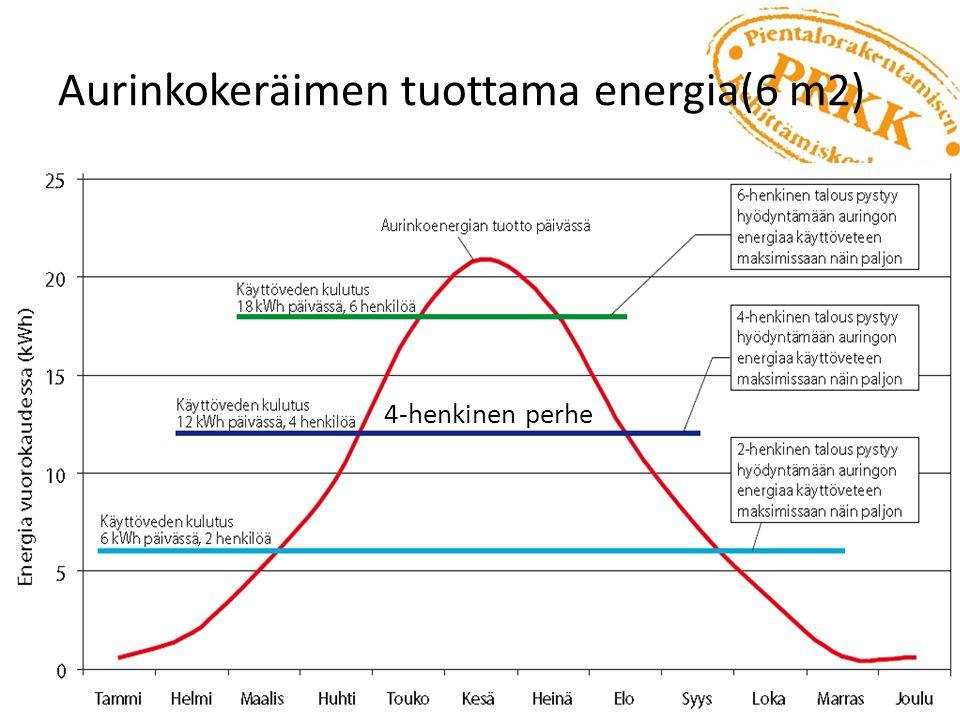 Aurinkokeräimen tuottama energia(6 m2)