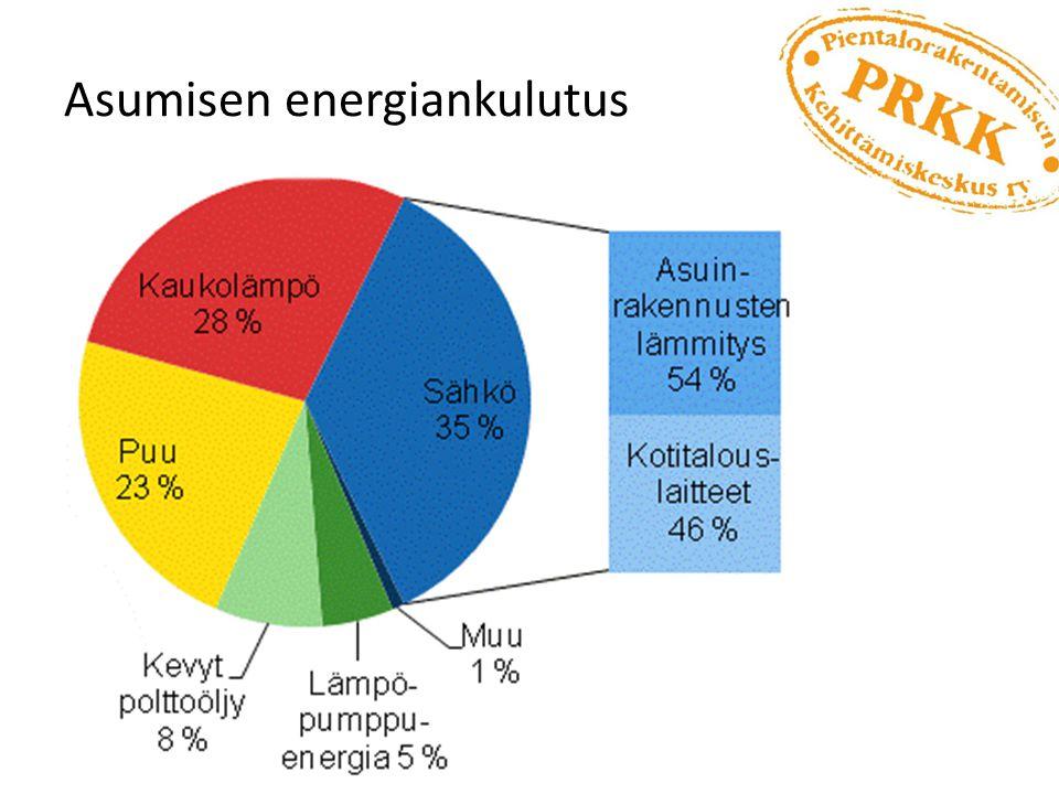 Asumisen energiankulutus