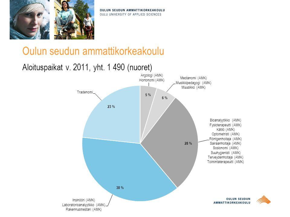 Oulun seudun ammattikorkeakoulu