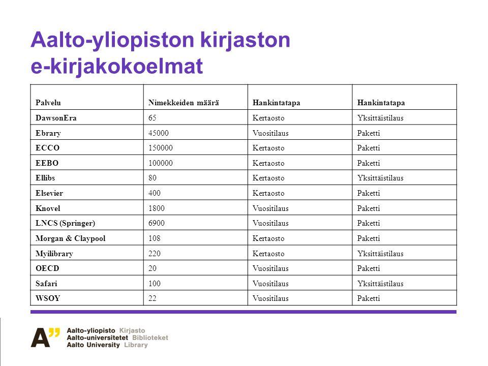 Aalto-yliopiston kirjaston e-kirjakokoelmat