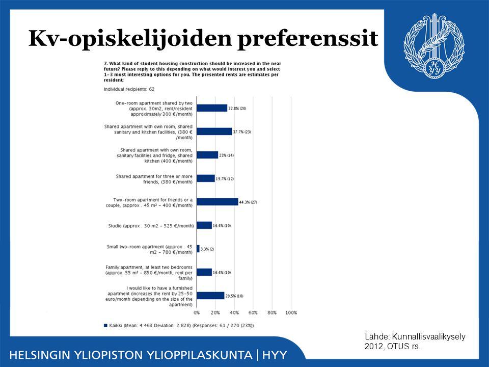 Kv-opiskelijoiden preferenssit